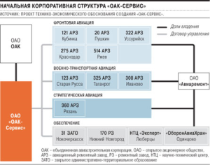 """OAK-Service"" Initial Corporate Structure (photo: Kommersant)"