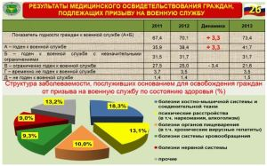 Health of Conscripts in the Spring 2014 Draft