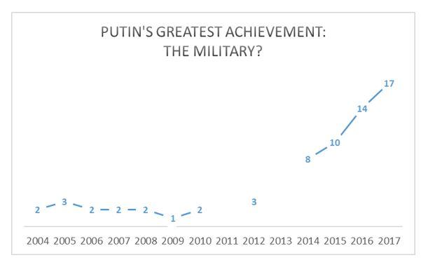 Putin's Greatest Achievement The Military.
