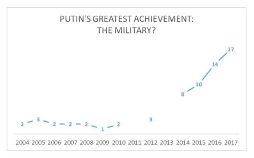 Putin's Greatest Achievement The Military.