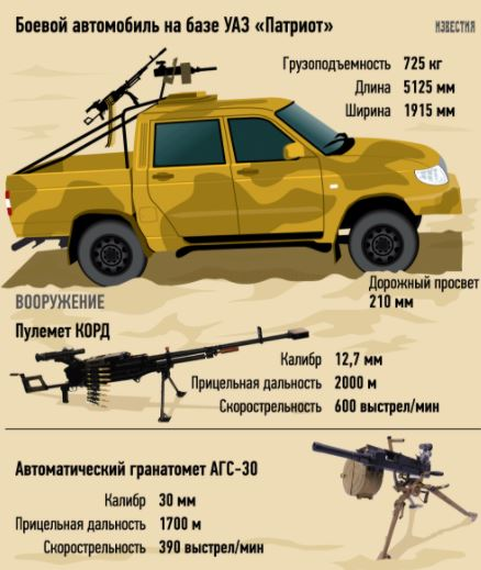 Izvestiya depicts weapons mounted on UAZ-3163 Patriot