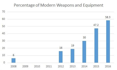 Percentage of Modern Weapons and Equipment
